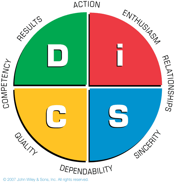 DiSC and Positive Psychology
