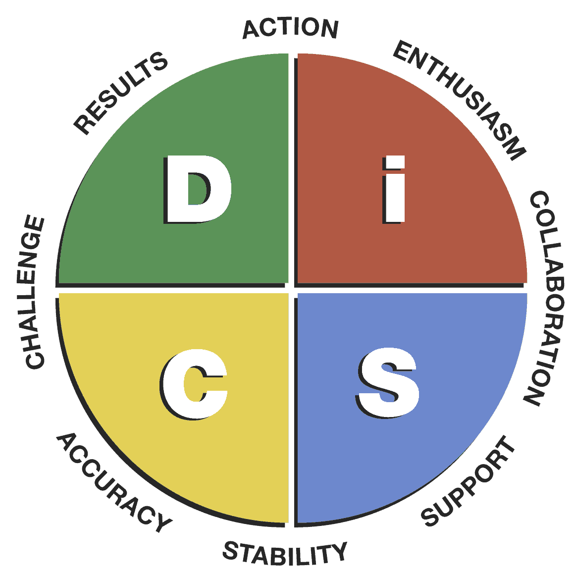 Disc positive psychology